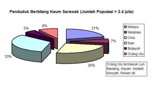 Sarawak Population